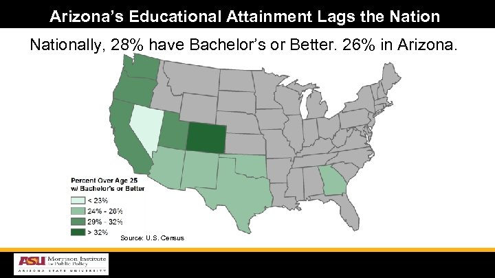 Arizona's Educational Attainment Lags the Nationally, 28% have Bachelor's or Better. 26% in Arizona.
