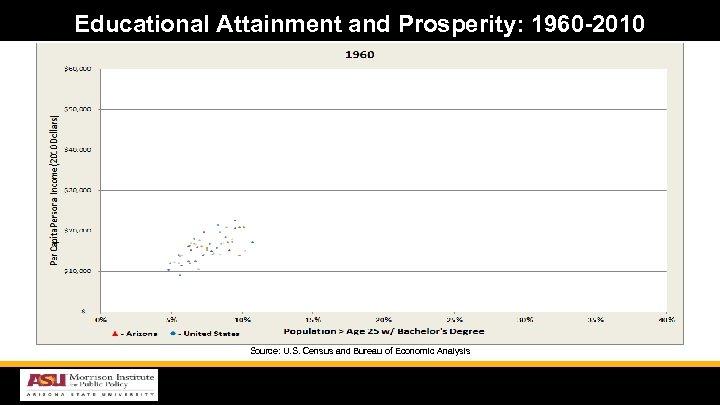 Educational Attainment and Prosperity: 1960 -2010 Source: U. S. Census and Bureau of Economic