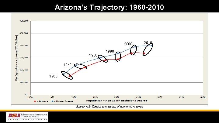 Arizona's Trajectory: 1960 -2010 2000 1980 1990 1970 1960 Source: U. S. Census and