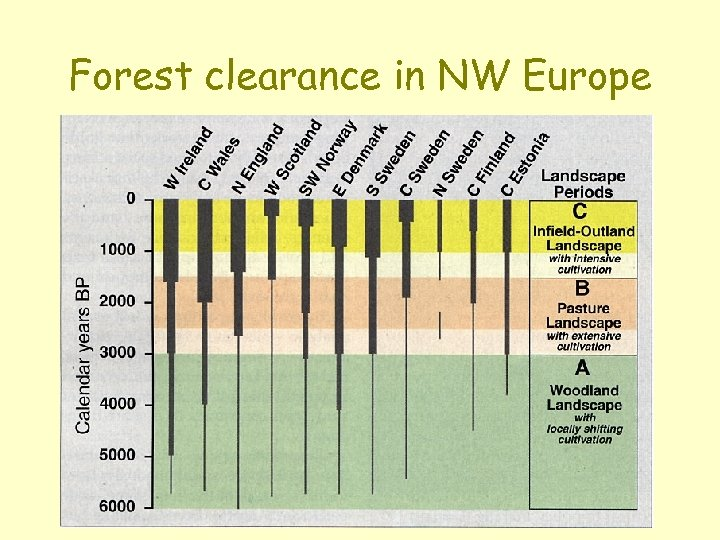 Forest clearance in NW Europe