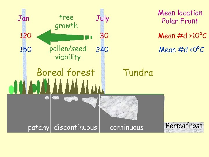 Jan tree growth July 120 150 Mean location Polar Front 30 pollen/seed viability Mean