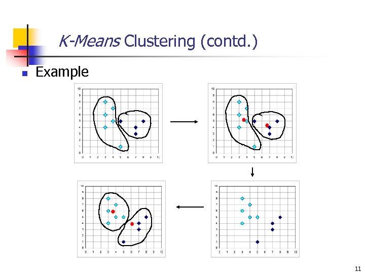 K-Means Clustering (contd. ) n Example 11
