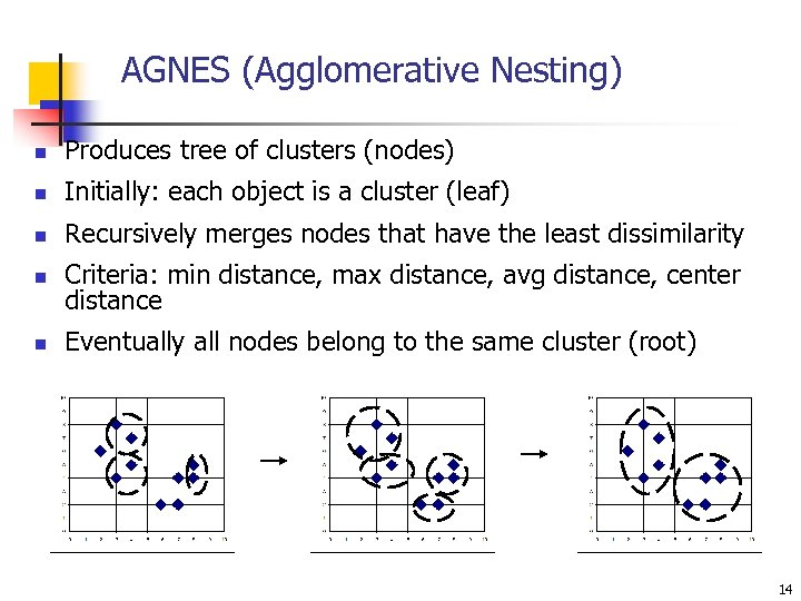 AGNES (Agglomerative Nesting) n Produces tree of clusters (nodes) n Initially: each object is