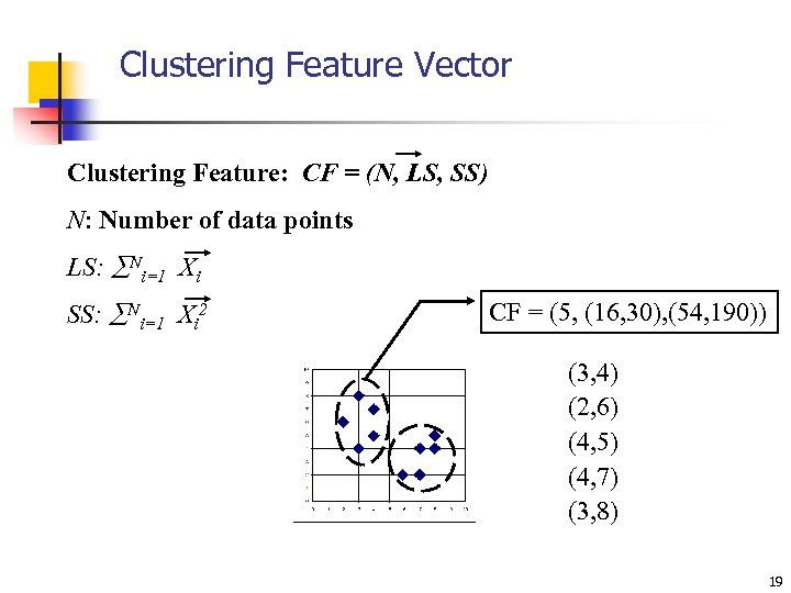 Clustering Feature Vector Clustering Feature: CF = (N, LS, SS) N: Number of data