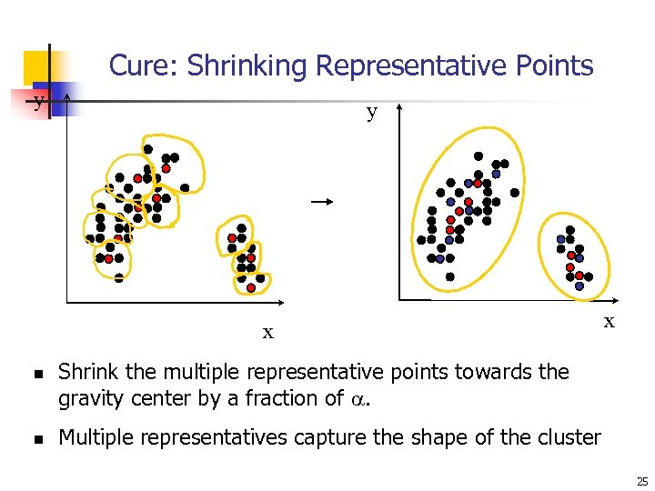 Cure: Shrinking Representative Points y y x n n x Shrink the multiple representative