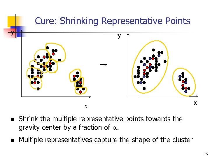 Cure: Shrinking Representative Points y y x n n x Shrink the multiple representative