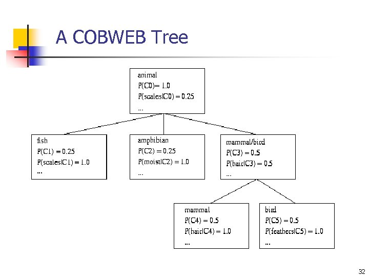 A COBWEB Tree 32