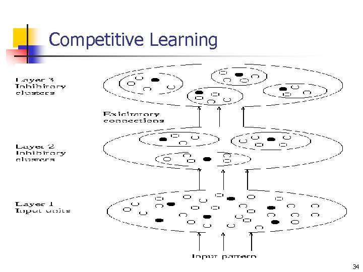 Competitive Learning 34