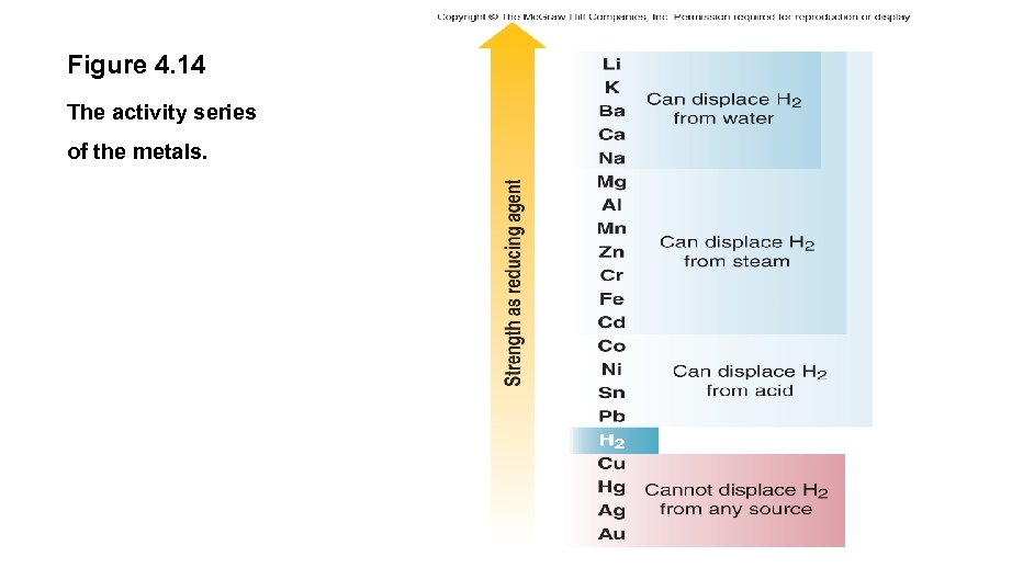 Figure 4. 14 The activity series of the metals.