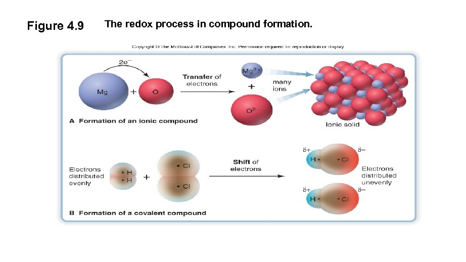 Figure 4. 9 The redox process in compound formation.