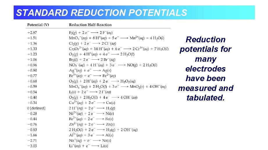 STANDARD REDUCTION POTENTIALS Reduction potentials for many electrodes have been measured and tabulated.