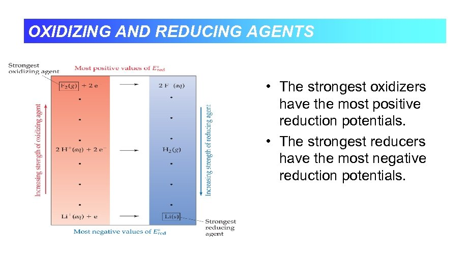 OXIDIZING AND REDUCING AGENTS • The strongest oxidizers have the most positive reduction potentials.