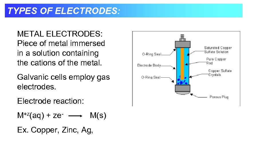 TYPES OF ELECTRODES: METAL ELECTRODES: Piece of metal immersed in a solution containing the