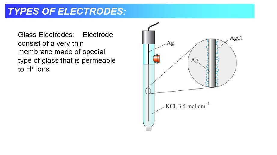 TYPES OF ELECTRODES: Glass Electrodes: Electrode consist of a very thin membrane made of