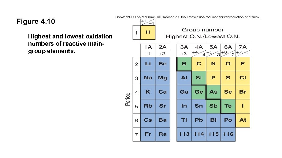 Figure 4. 10 Highest and lowest oxidation numbers of reactive maingroup elements.