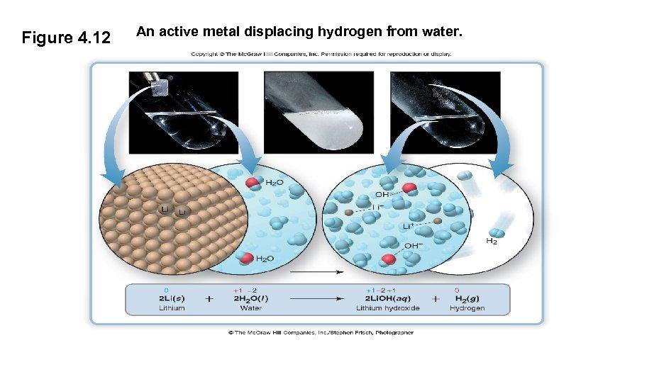 Figure 4. 12 An active metal displacing hydrogen from water.