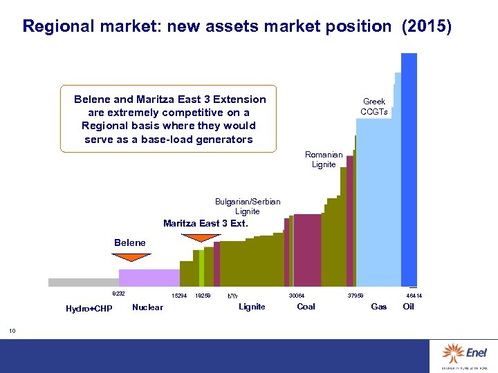 Regional market: new assets market position (2015) Belene and Maritza East 3 Extension are