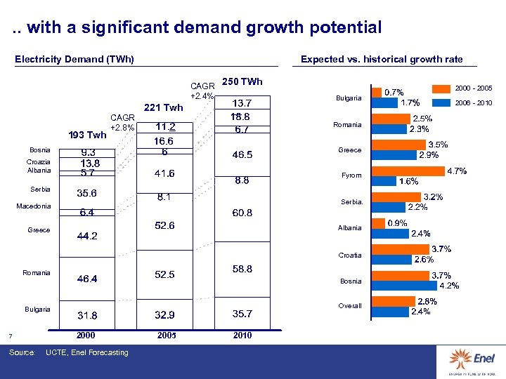 . . with a significant demand growth potential Electricity Demand (TWh) Expected vs. historical