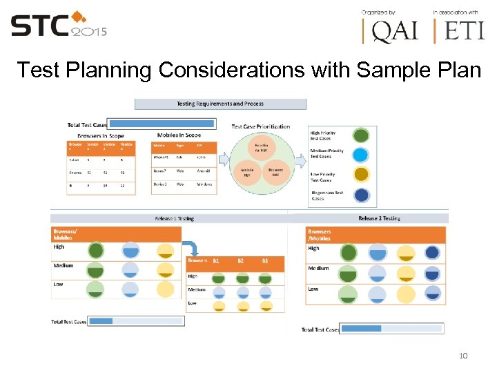 Test Planning Considerations with Sample Plan 10