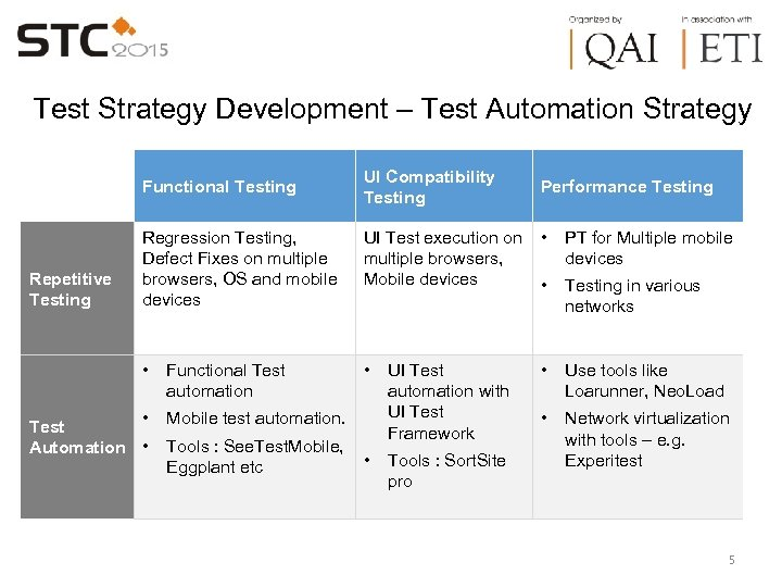 Test Strategy Development – Test Automation Strategy Functional Testing UI Compatibility Testing Performance Testing