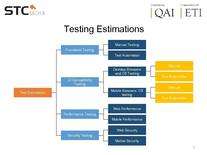 Testing Estimations Manual Testing Functional Testing Test Automation Desktop Browsers and OS Testing UI