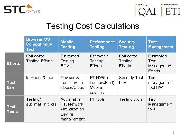 Testing Cost Calculations Browser OS Compatibility Test Performance Testing Security Testing Test Management Estimated