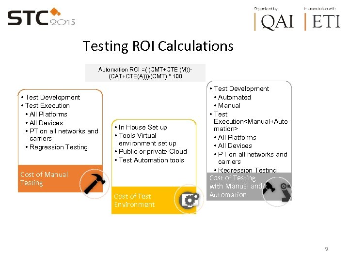 Testing ROI Calculations Automation ROI =( (CMT+CTE (M))(CAT+CTE(A)))/(CMT) * 100 • Test Development •