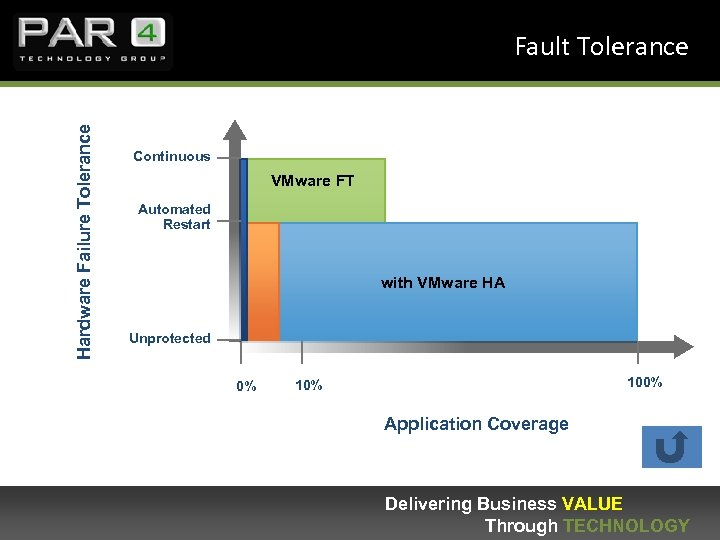 Hardware Failure Tolerance Fault Tolerance Continuous VMware FT Automated Restart with VMware HA Unprotected