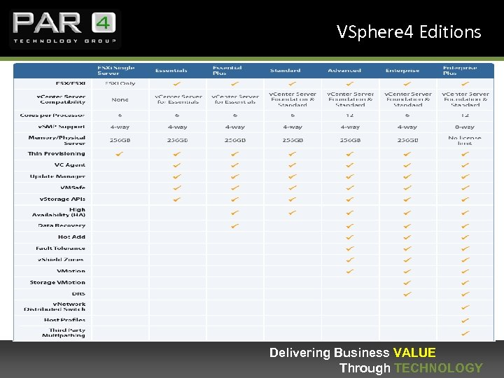 VSphere 4 Editions Delivering Business VALUE Through TECHNOLOGY