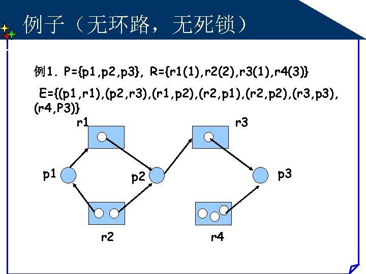 例子(无环路,无死锁) 例1. P={p 1, p 2, p 3}, R={r 1(1), r 2(2), r 3(1),