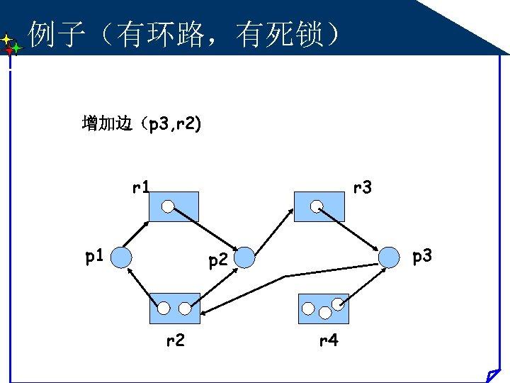 例子(有环路,有死锁) 增加边(p 3, r 2) r 1 r 3 p 1 p 3 p