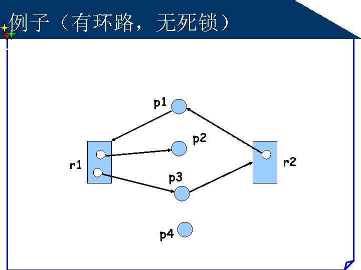 例子(有环路,无死锁) p 1 p 2 r 1 p 3 p 4 r 2
