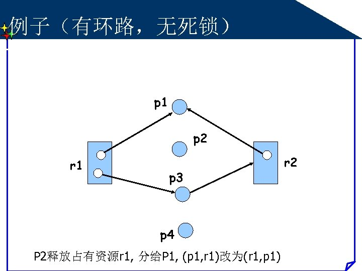 例子(有环路,无死锁) p 1 p 2 r 1 p 3 p 4 P 2释放占有资源r 1,