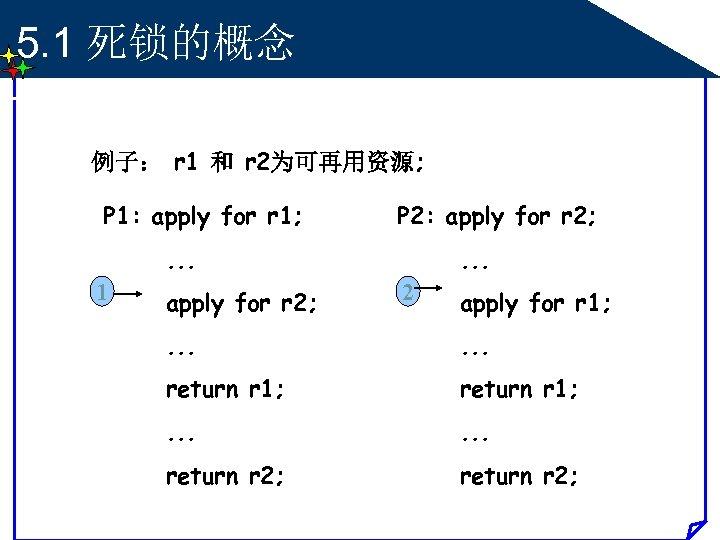 5. 1 死锁的概念 例子: r 1 和 r 2为可再用资源; P 1: apply for r