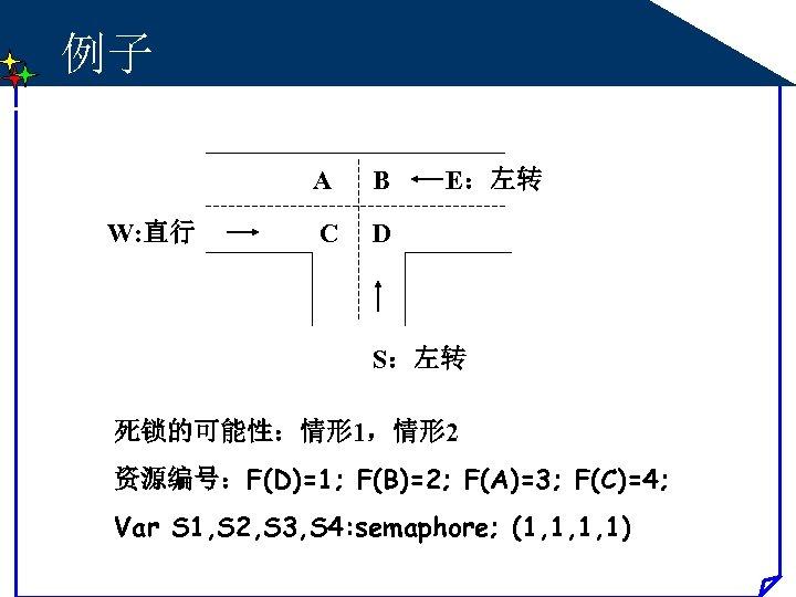 例子 A W: 直行 B C E:左转 D S:左转 死锁的可能性:情形 1,情形 2 资源编号:F(D)=1; F(B)=2;
