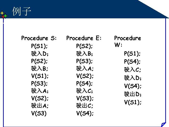 例子 Procedure S: P(S 1); 驶入D; P(S 2); 驶入B; V(S 1); P(S 3); 驶入A;