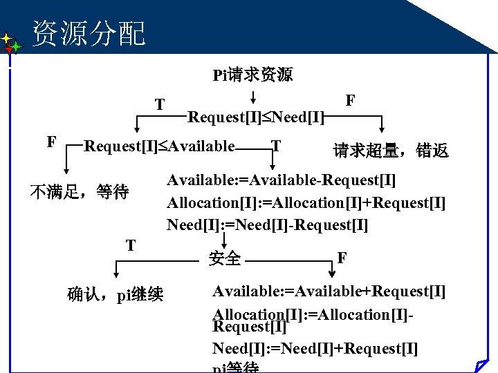 资源分配 Pi请求资源 T F Request[I] Need[I] Request[I] Available 不满足,等待 T 确认,pi继续 T F 请求超量,错返