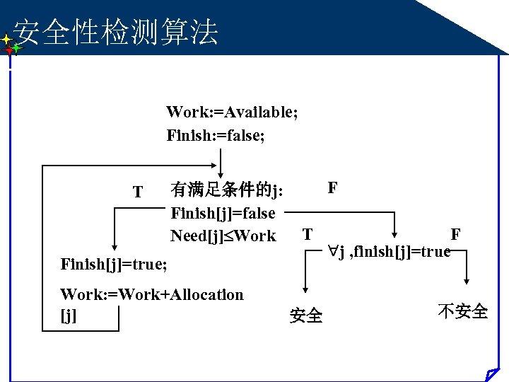 安全性检测算法 Work: =Available; Finish: =false; T 有满足条件的j: Finish[j]=false Need[j] Work F T Finish[j]=true; Work: