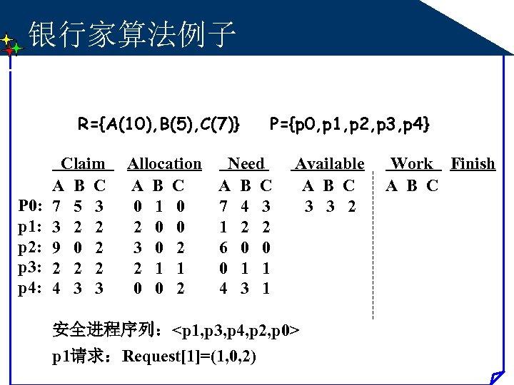 银行家算法例子 R={A(10), B(5), C(7)} P 0: p 1: p 2: p 3: p 4: