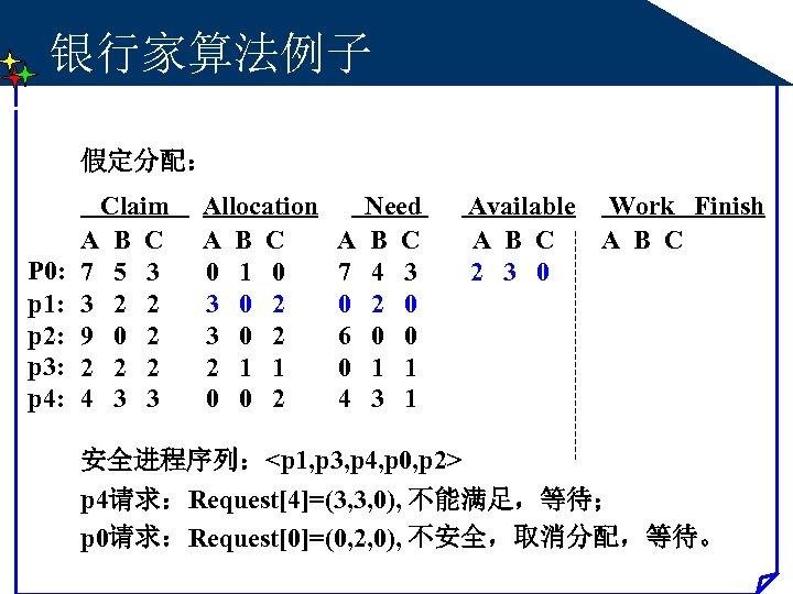 银行家算法例子 假定分配: P 0: p 1: p 2: p 3: p 4: Claim A