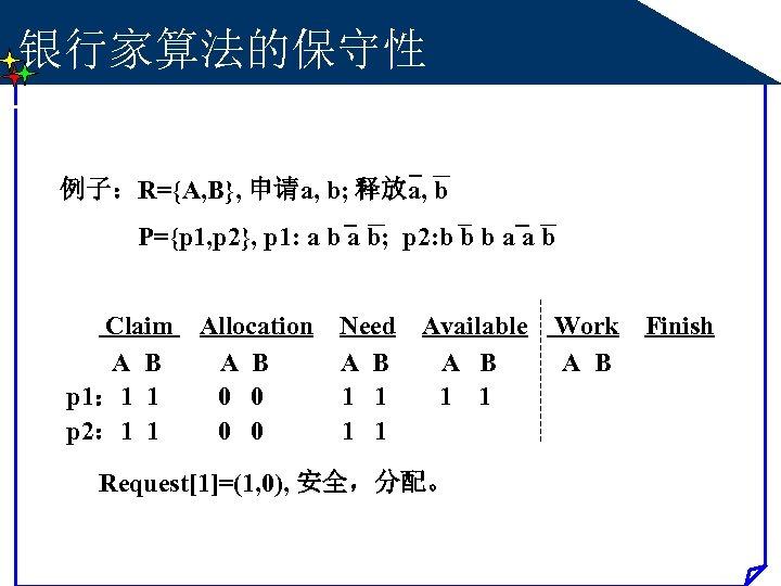 银行家算法的保守性 例子:R={A, B}, 申请a, b; 释放a, b P={p 1, p 2}, p 1: a
