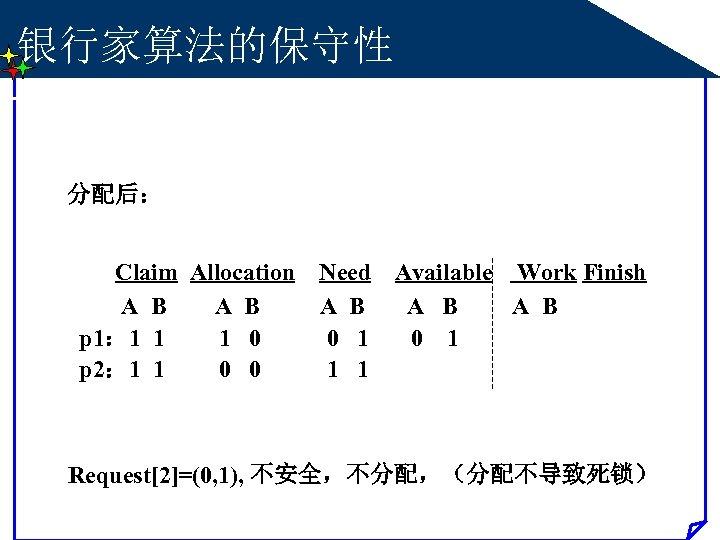 银行家算法的保守性 分配后: Claim Allocation A B p 1: 1 1 1 0 p 2: