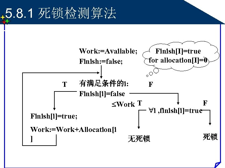 5. 8. 1 死锁检测算法 Work: =Available; Finish: =false; T Finish[i]=true; Finish[I]=true for allocation[I]=0 有满足条件的i: