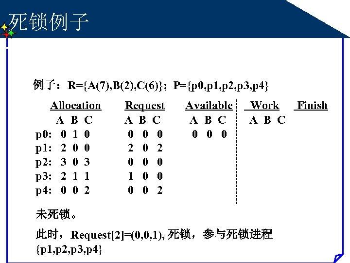死锁例子 例子:R={A(7), B(2), C(6)}; P={p 0, p 1, p 2, p 3, p 4}