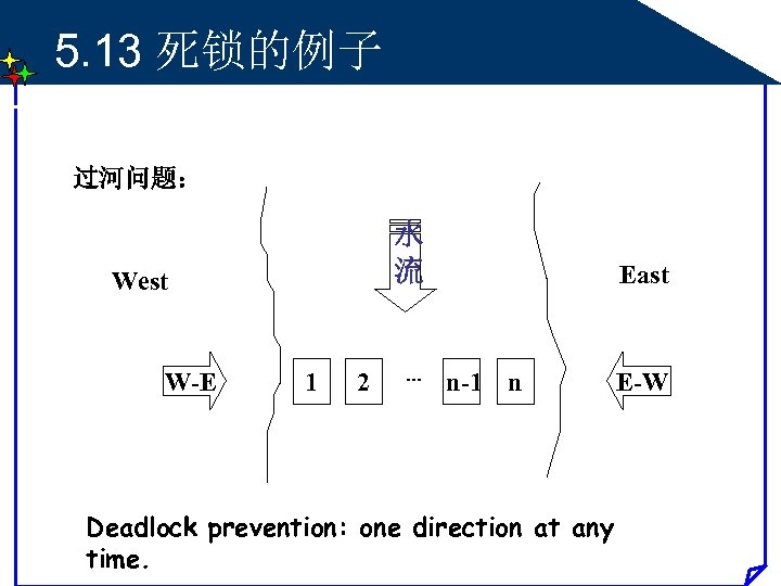 5. 13 死锁的例子 过河问题: 水 流 West W-E 1 2 … n-1 n Deadlock