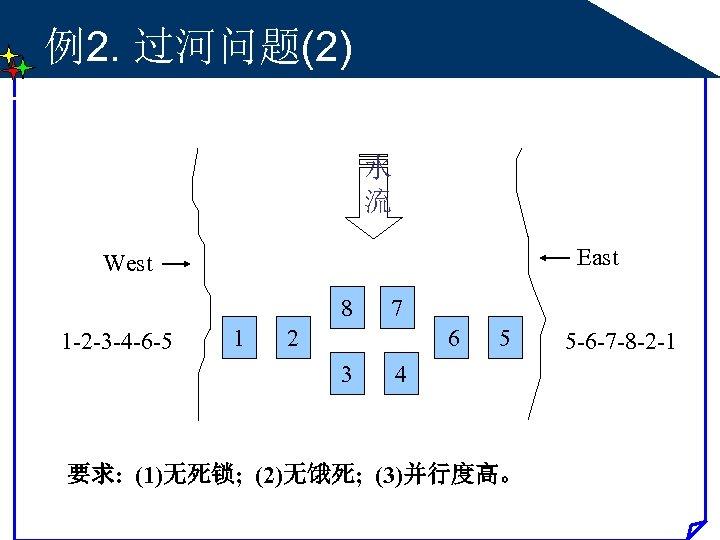 例2. 过河问题(2) 水 流 East West 8 1 -2 -3 -4 -6 -5 1