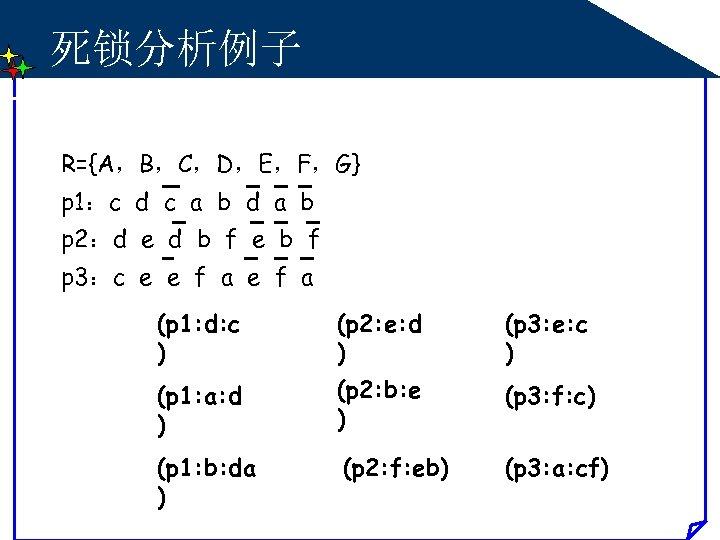 死锁分析例子 R={A,B,C,D,E,F,G} p 1:c d c a b d a b p 2:d e