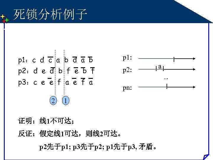 死锁分析例子 p 1:c d c a b d a b p 1: p 2:d