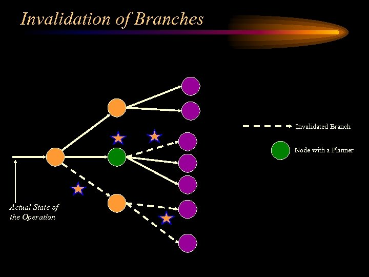 Invalidation of Branches Invalidated Branch Node with a Planner Actual State of the Operation