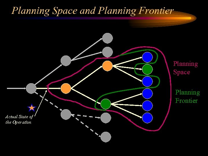 Planning Space and Planning Frontier Planning Space Planning Frontier Actual State of the Operation